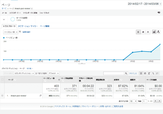 ps4-google-ranking2